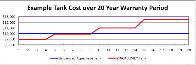 Galvanized Water Tank - Aquamate Galvanized Water Tank vs